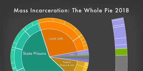 Mass Incarceration: The Whole Pie 2018   Prison Policy