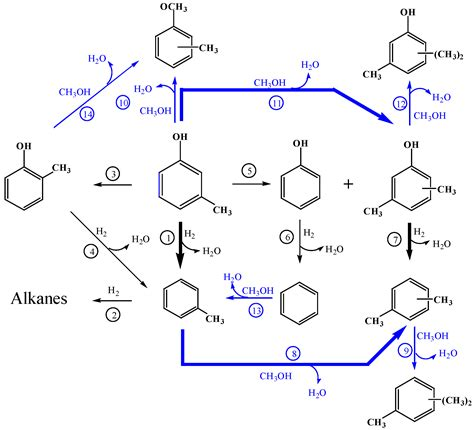 Catalysts   Free Full-Text   High Selectively Catalytic